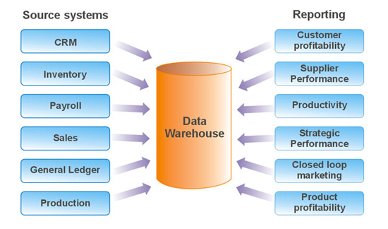 Why use Data Warehousing for Business